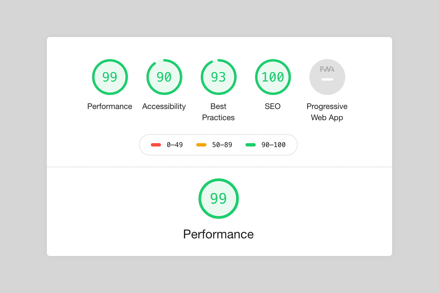 Performance Scores For Ecommerce PWA